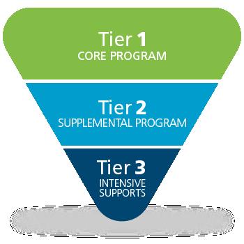 RTI at Work Pyramid